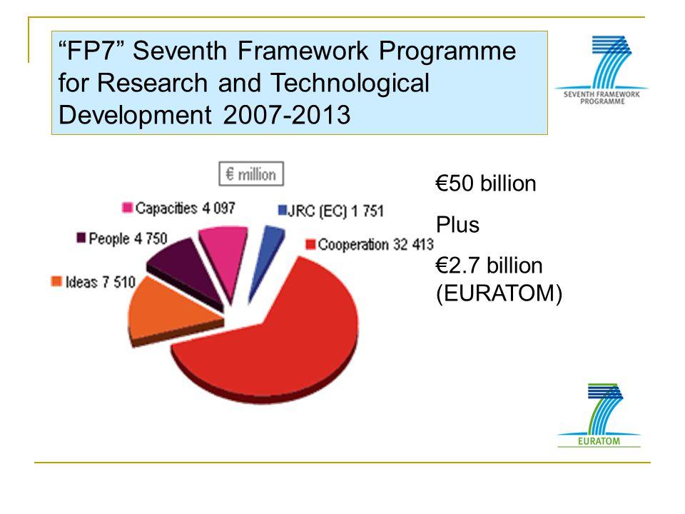 FP7 Seventh Framework Programme for Research and Technological Development 2007-2013 €50 billion Plus €2.7 billion (EURATOM)