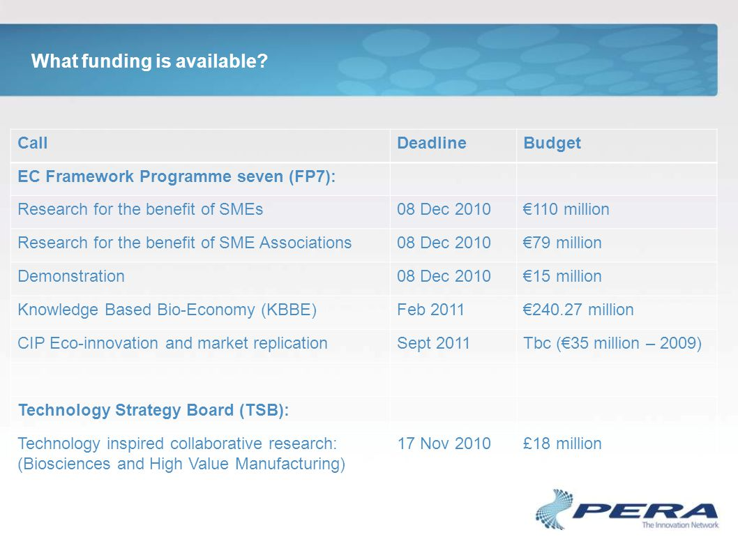 What funding is available? CallDeadlineBudget EC Framework Programme seven (FP7): Research for the benefit of SMEs08 Dec 2010€110 million Research for