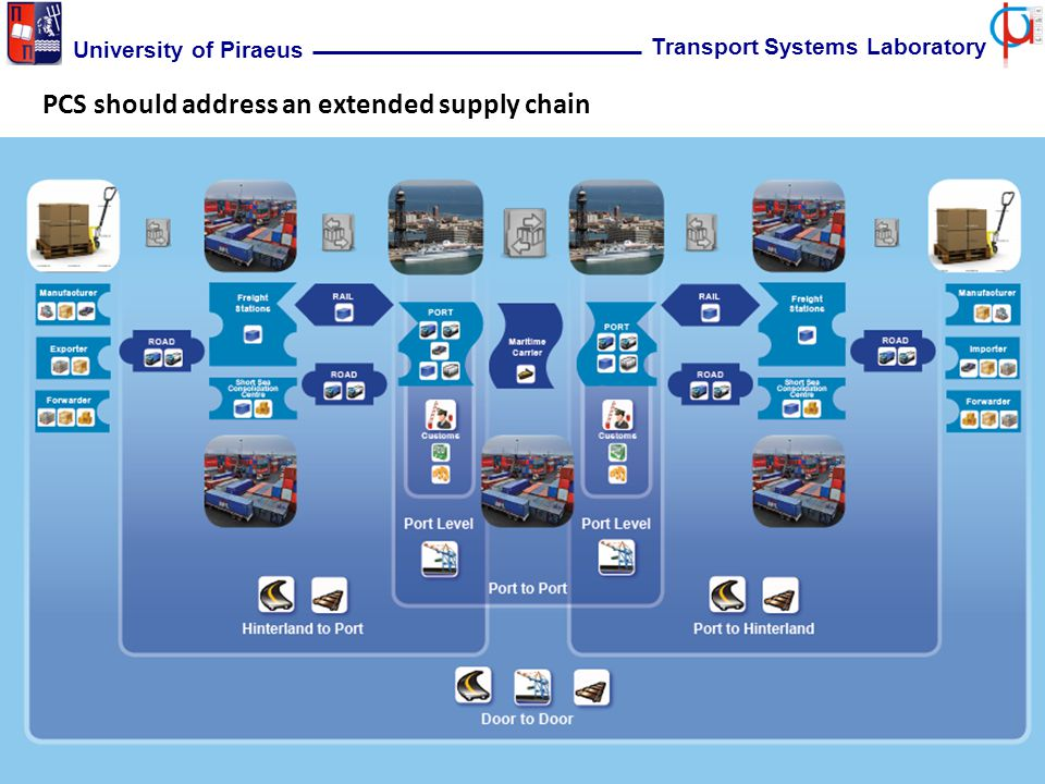12 University of Piraeus Transport Systems Laboratory PCS should address an extended supply chain