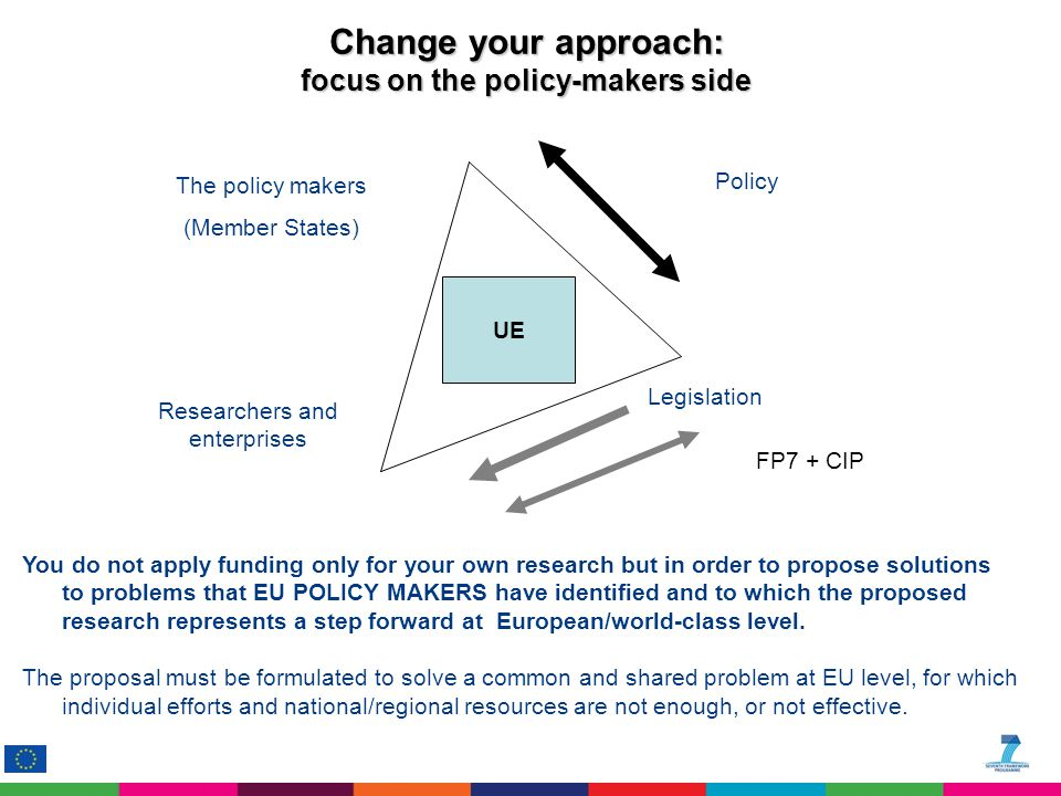 The policy makers (Member States) UE Researchers and enterprises Policy FP7 + CIP Legislation You do not apply funding only for your own research but