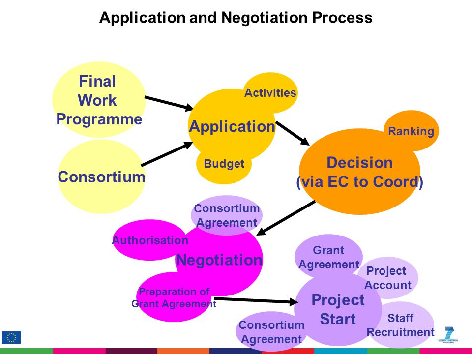 Application and Negotiation Process Final Work Programme Consortium Application Activities Decision (via EC to Coord) Negotiation Project Start Preparation of Grant Agreement Authorisation Project Account Staff Recruitment Grant Agreement Consortium Agreement Budget Ranking Consortium Agreement