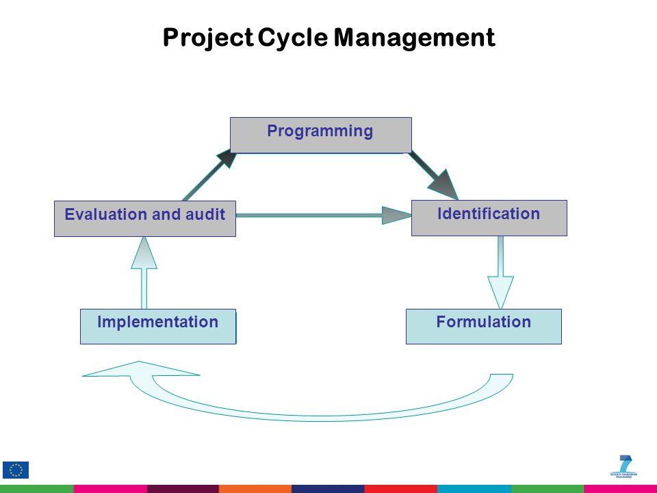 Project Cycle Management Programmazione Formulazione Identificazione Realizzazione Valutazione & Audit ImplementationFormulation Identification Evaluation and audit Programming