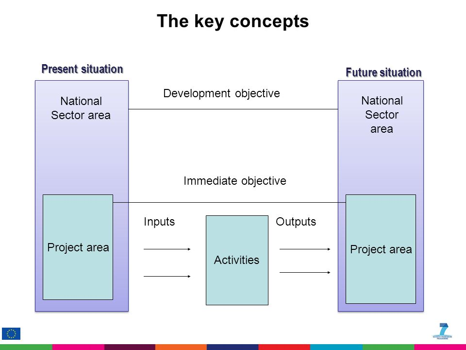 The key concepts Project area Development objective Immediate objective Activities InputsOutputs National Sector area Present situation Future situati