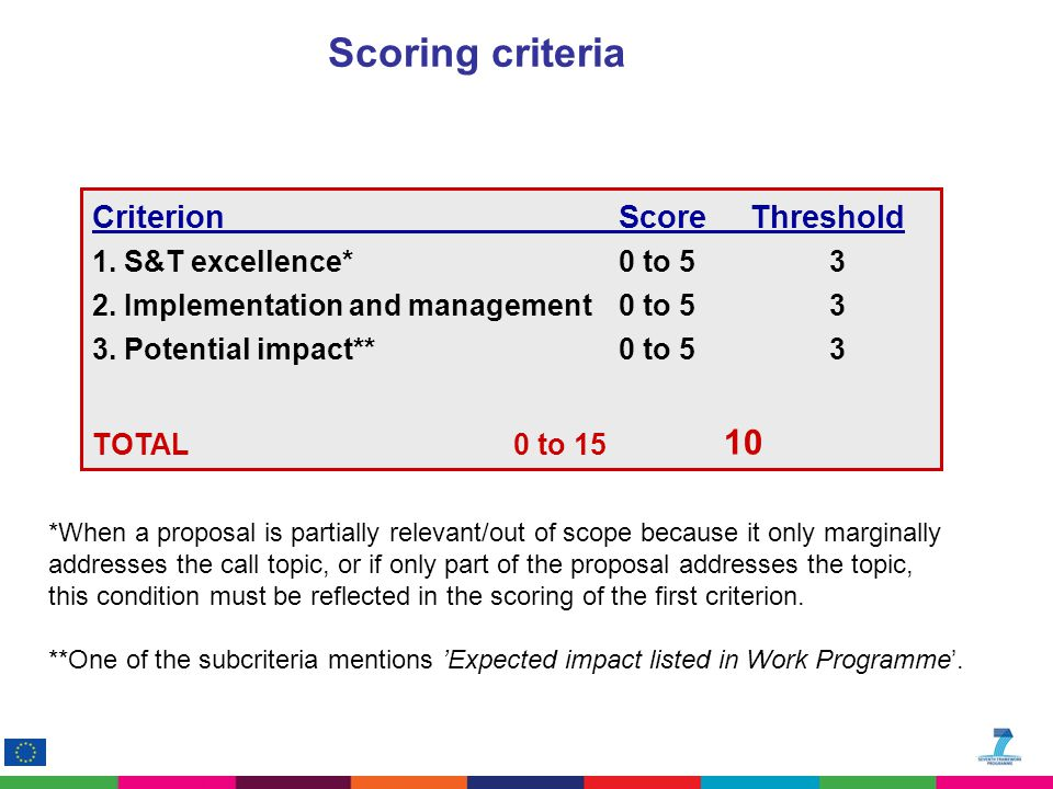 CriterionScore Threshold 1. S&T excellence* 0 to 53 2.