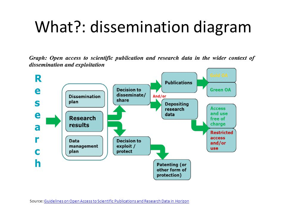 What?: dissemination diagram Source: Guidelines on Open Access to Scientific Publications and Research Data in HorizonGuidelines on Open Access to Scientific Publications and Research Data in Horizon