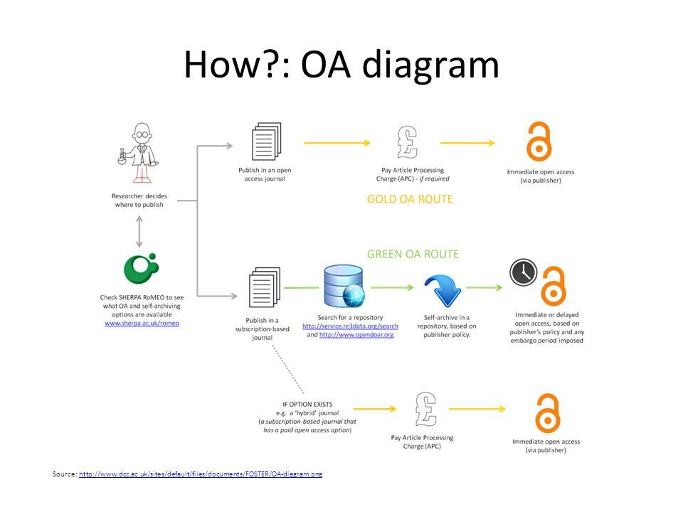How?: OA diagram Source: http://www.dcc.ac.uk/sites/default/files/documents/FOSTER/OA-diagram.pnghttp://www.dcc.ac.uk/sites/default/files/documents/FO