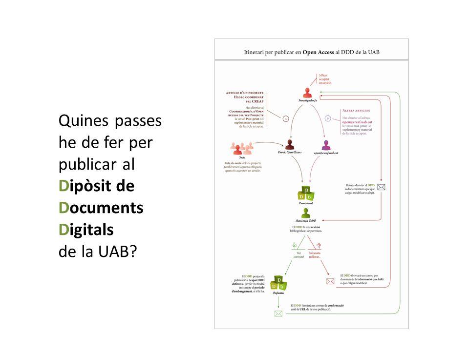 Quines passes he de fer per publicar al Dipòsit de Documents Digitals de la UAB?