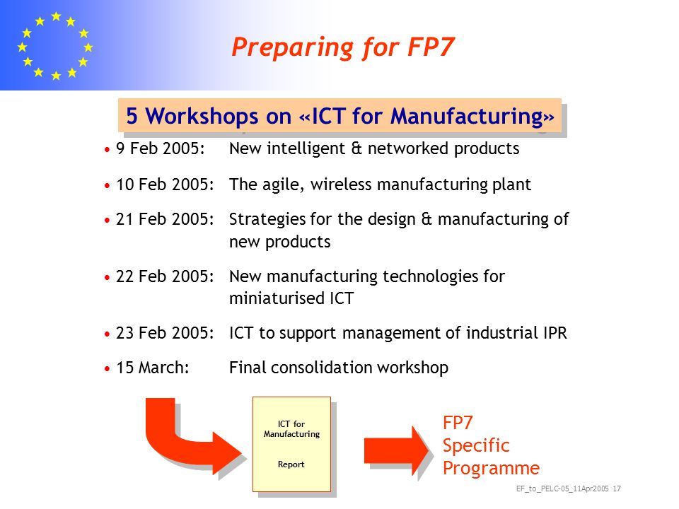 EF_to_PELC-05_11Apr2005 17 Preparing for FP7 9 Feb 2005: New intelligent & networked products 10 Feb 2005: The agile, wireless manufacturing plant 21