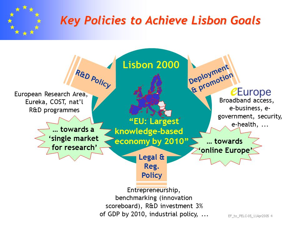 EF_to_PELC-05_11Apr2005 5 More than 20 Years of EU Framework Programme for Research Collaboration & cross- disciplinarity Consensus & partnership (funding levels: 50% of industrial, 100% of academic participation) 6 3 5 1 4 Networks of Excellence 2 Research Centres Focused R&D Integrated Projects 3.75 5.39 6.6 13.22 14.96 17.6 1984 198719901994 1998 2002 FP1 FP2 FP3FP4FP5FP6 Budget (in bn €) 2006 growing, but only 5 % of public R&D spending in Europe EU activities require: FP evolution in last 20 years: