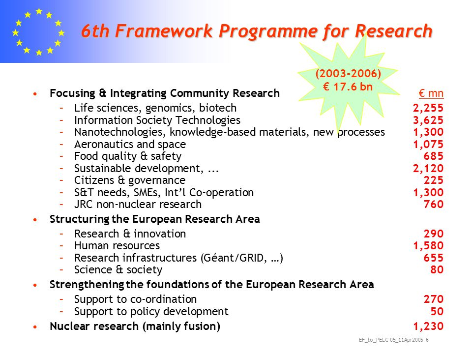 EF_to_PELC-05_11Apr2005 6 6th Framework Programme for Research Focusing & Integrating Community Research€ mn –Life sciences, genomics, biotech 2,255 –Information Society Technologies 3,625 –Nanotechnologies, knowledge-based materials, new processes1,300 –Aeronautics and space1,075 –Food quality & safety 685 –Sustainable development,...2,120 –Citizens & governance225 –S&T needs, SMEs, Int'l Co-operation1,300 –JRC non-nuclear research760 Structuring the European Research Area –Research & innovation290 –Human resources1,580 –Research infrastructures (Géant/GRID, …)655 –Science & society80 Strengthening the foundations of the European Research Area –Support to co-ordination270 –Support to policy development50 Nuclear research (mainly fusion)1,230 (2003-2006) € 17.6 bn