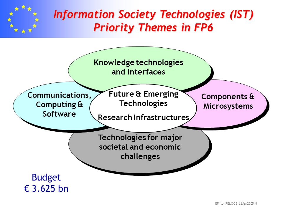 EF_to_PELC-05_11Apr2005 8 Technologies for major societal and economic challenges Communications, Computing & Software Components & Microsystems Knowledge technologies and Interfaces Future & Emerging Technologies Research Infrastructures Information Society Technologies (IST) Priority Themes in FP6 Budget € 3.625 bn