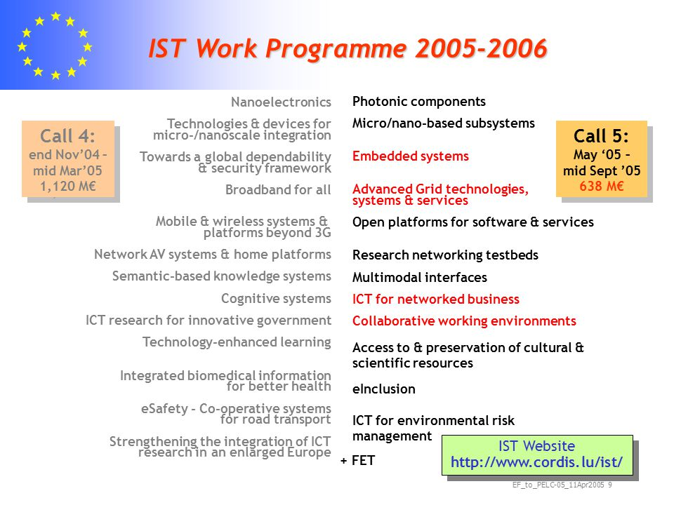 EF_to_PELC-05_11Apr2005 9 IST Work Programme 2005-2006 IST Website http://www.cordis.lu/ist/ + FET Call 4: end Nov'04 – mid Mar'05 1,120 M€ Nanoelectronics Technologies & devices for micro-/nanoscale integration Towards a global dependability & security framework Broadband for all Mobile & wireless systems & platforms beyond 3G Network AV systems & home platforms Semantic-based knowledge systems Cognitive systems ICT research for innovative government Technology-enhanced learning Integrated biomedical information for better health eSafety - Co-operative systems for road transport Strengthening the integration of ICT research in an enlarged Europe Photonic components Micro/nano-based subsystems Embedded systems Advanced Grid technologies, systems & services Open platforms for software & services Research networking testbeds Multimodal interfaces ICT for networked business Collaborative working environments Access to & preservation of cultural & scientific resources eInclusion ICT for environmental risk management Call 5: May '05 – mid Sept '05 638 M€