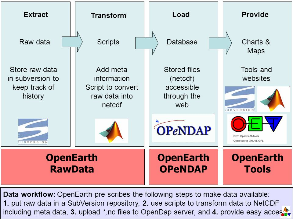 Raw dataScriptsDatabase Store raw data in subversion to keep track of history Stored files (netcdf) accessible through the web Extract Transform Load Charts & Maps Tools and websites Provide Add meta information Script to convert raw data into netcdf OpenEarth RawData OpenEarth OPeNDAP OpenEarth Tools Data workflow: OpenEarth pre-scribes the following steps to make data available: 1.