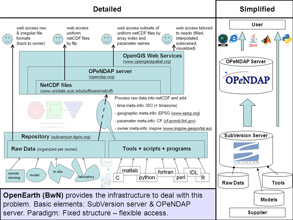 OPeNDAP Server Raw DataTools Models SubVersion Server DetailedSimplified OpenEarth (BwN) provides the infrastructure to deal with this problem.