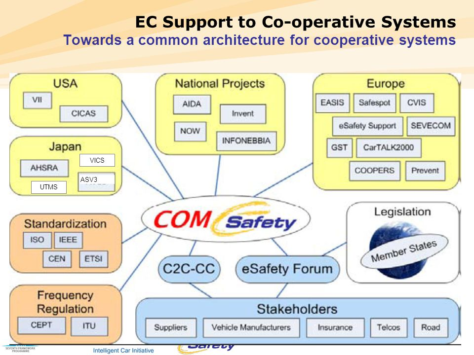 Page 11 11 EC Support to Co-operative Systems Towards a common architecture for cooperative systems ASV3 VICS UTMS