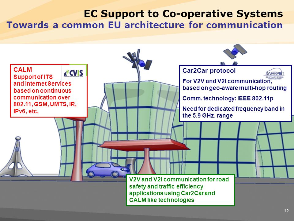 Page 12 12 EC Support to Co-operative Systems Towards a common EU architecture for communication CALM Support of ITS and Internet Services based on continuous communication over 802.11, GSM, UMTS, IR, IPv6, etc.
