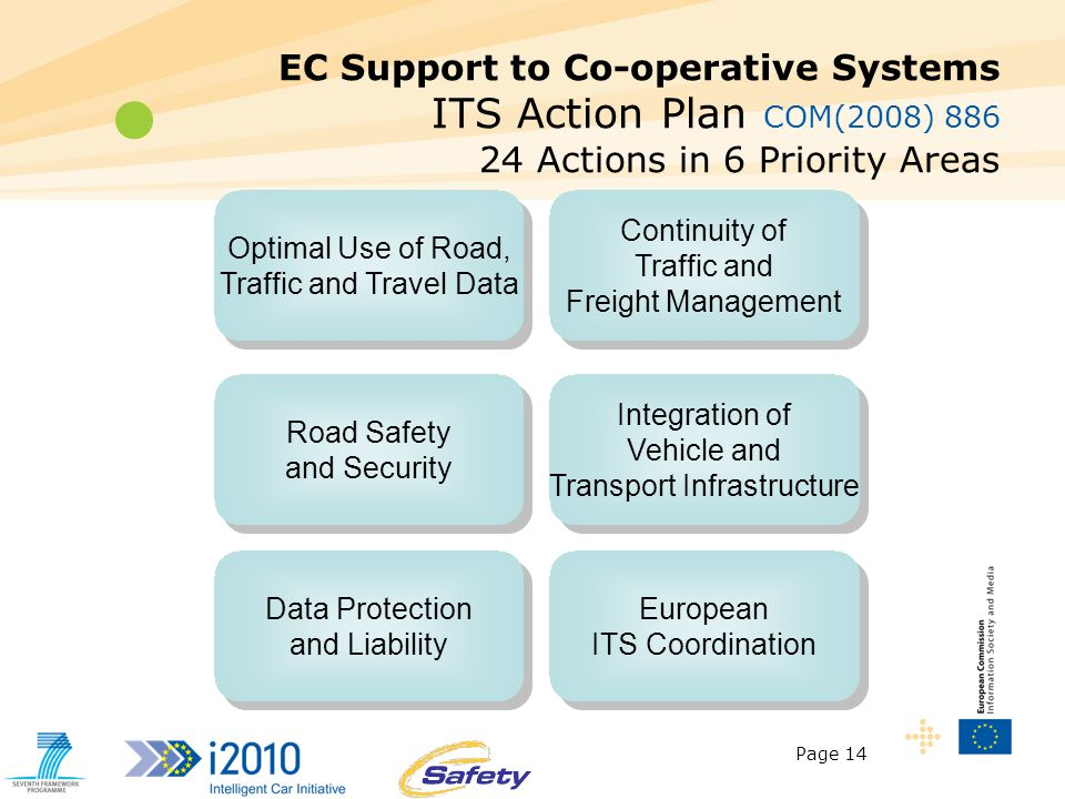 Page 14 EC Support to Co-operative Systems ITS Action Plan COM(2008) 886 24 Actions in 6 Priority Areas Optimal Use of Road, Traffic and Travel Data Road Safety and Security Continuity of Traffic and Freight Management Integration of Vehicle and Transport Infrastructure Data Protection and Liability European ITS Coordination