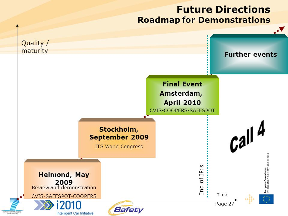 Page 27 Future Directions Roadmap for Demonstrations Helmond, May 2009 Review and demonstration CVIS-SAFESPOT-COOPERS Stockholm, September 2009 ITS World Congress Further events Time Quality / maturity Final Event Amsterdam, April 2010 CVIS-COOPERS-SAFESPOT End of IP:s