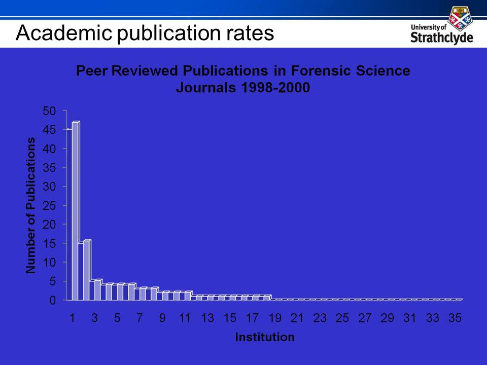 Academic publication rates