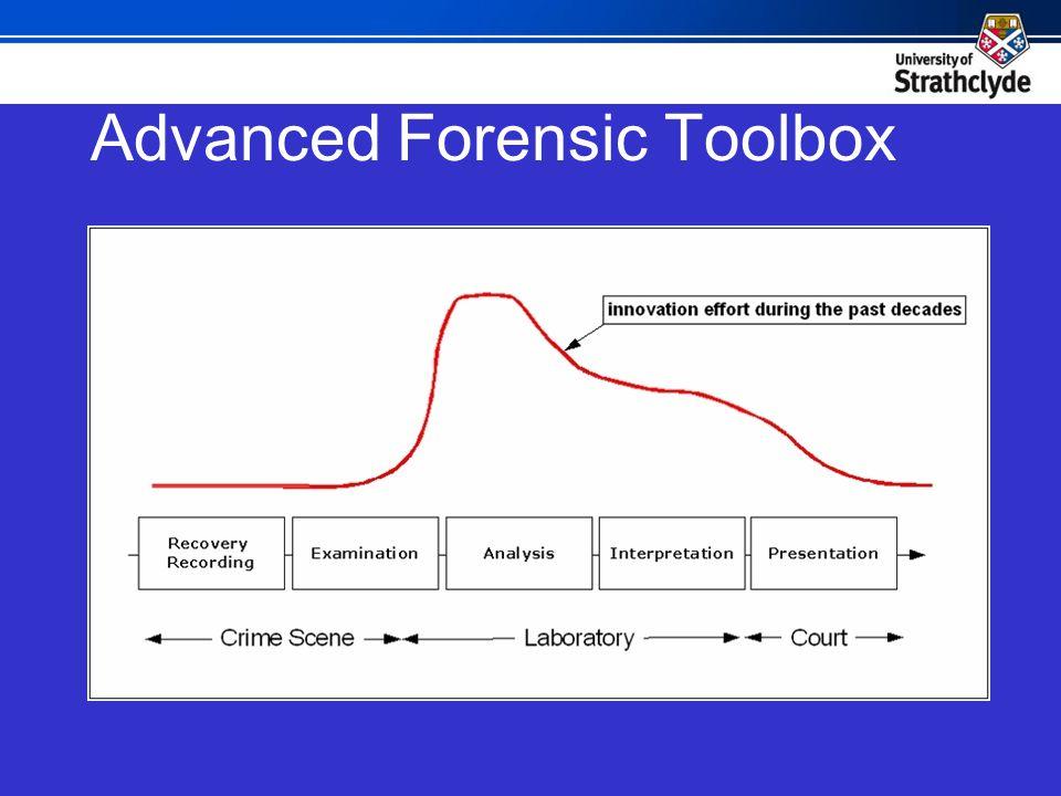 Advanced Forensic Toolbox