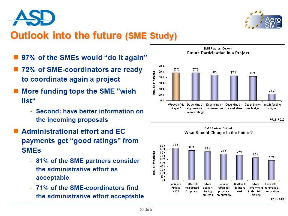 """Slide 5 Outlook into the future (SME Study) 97% of the SMEs would """"do it again"""" 72% of SME-coordinators are ready to coordinate again a project More f"""