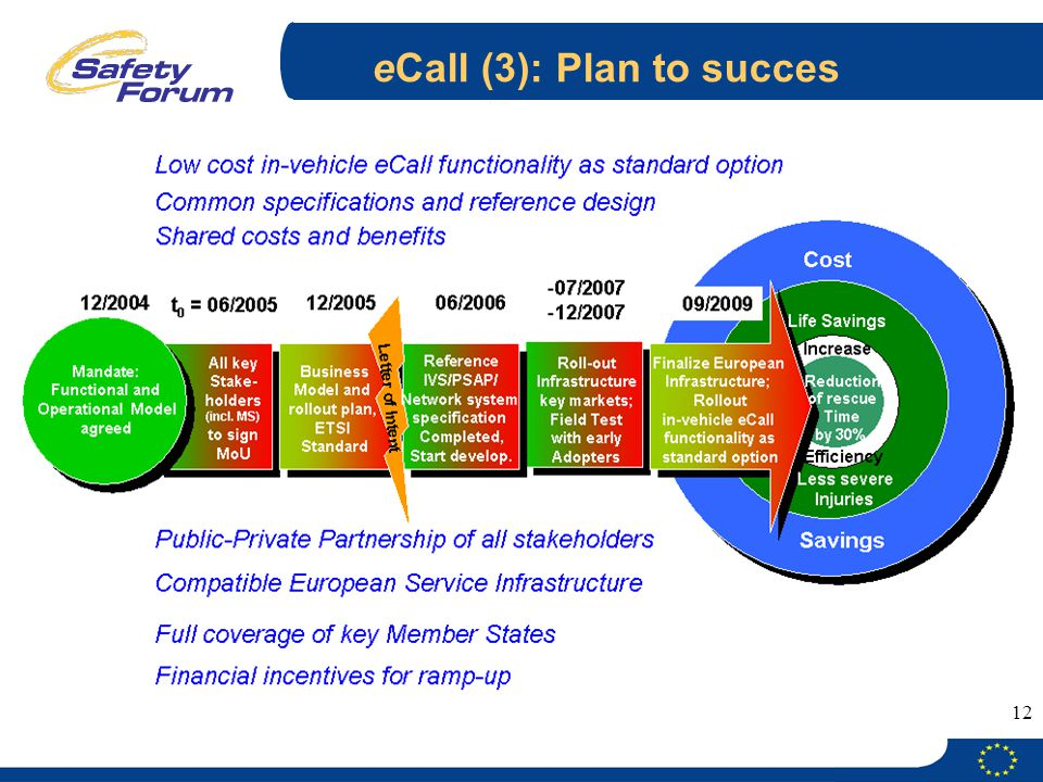 12 eCall (3): Plan to succes