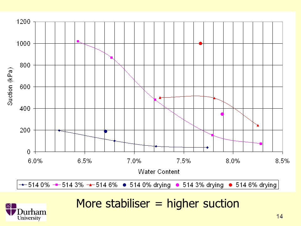 14 Other work More stabiliser = higher suction