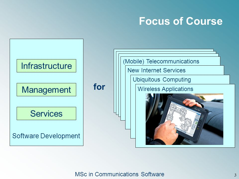 MSc in Communications Software 3 Software Development Infrastructure Management Services for (Mobile) Telecommunications New Internet Services Ubiquitous Computing Wireless Applications Focus of Course