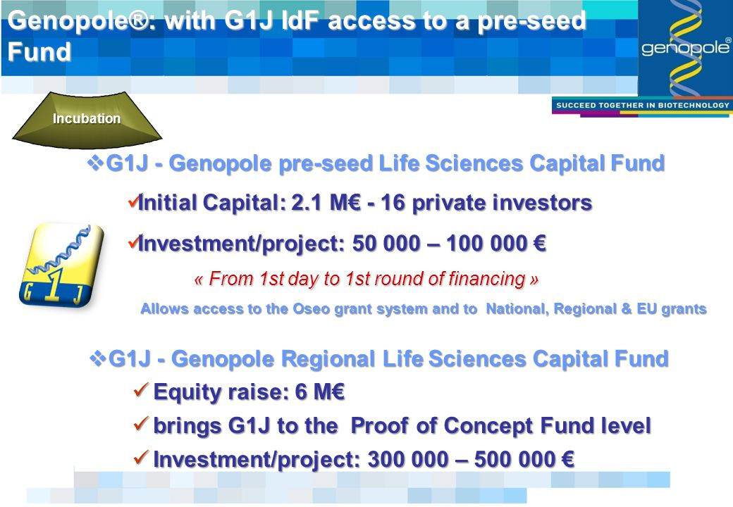  G1J - Genopole pre-seed Life Sciences Capital Fund Genopole®: with G1J IdF access to a pre-seed Fund Initial Capital: 2.1 M€ - 16 private investors Initial Capital: 2.1 M€ - 16 private investors Investment/project: – € Investment/project: – € « From 1st day to 1st round of financing » Allows access to the Oseo grant system and to National, Regional & EU grants Equity raise: 6 M€ Equity raise: 6 M€ brings G1J to the Proof of Concept Fund level brings G1J to the Proof of Concept Fund level Investment/project: – € Investment/project: – € Incubation  G1J - Genopole Regional Life Sciences Capital Fund