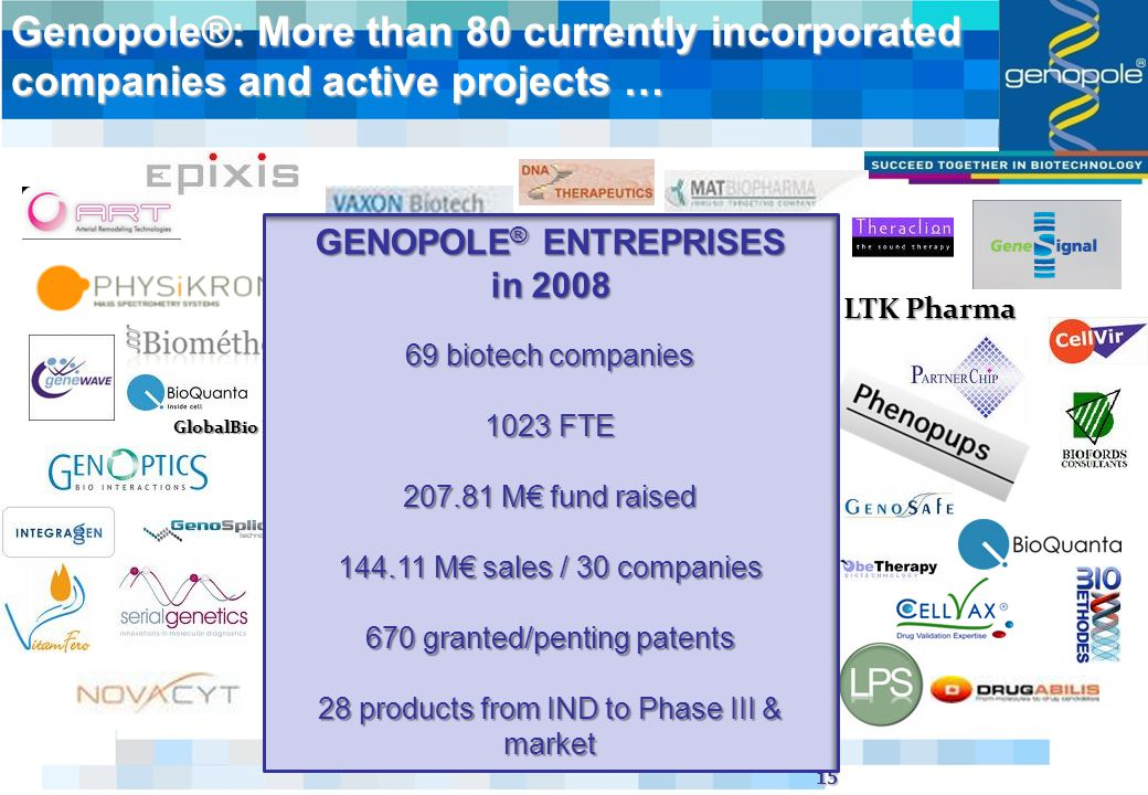 15 Genopole®: More than 80 currently incorporated companies and active projects … LTK Pharma NanoBH GlobalBio Energy Texcell GENOPOLE ® ENTREPRISES in biotech companies 1023 FTE M€ fund raised M€ sales / 30 companies 670 granted/penting patents 28 products from IND to Phase III & market