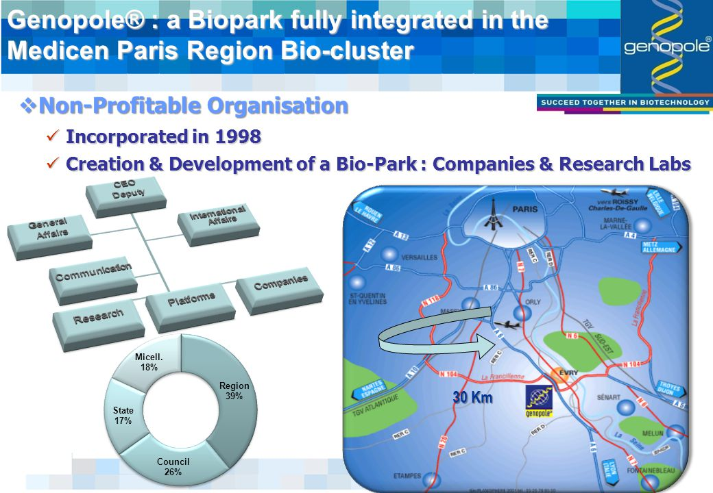 3 Genopole® : a Biopark fully integrated in the Medicen Paris Region Bio-cluster  Non-Profitable Organisation Incorporated in 1998 Incorporated in 1998 Creation & Development of a Bio-Park : Companies & Research Labs Creation & Development of a Bio-Park : Companies & Research Labs 30 Km