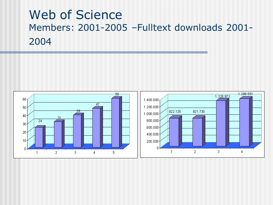 Web of Science Members: 2001-2005 –Fulltext downloads 2001- 2004