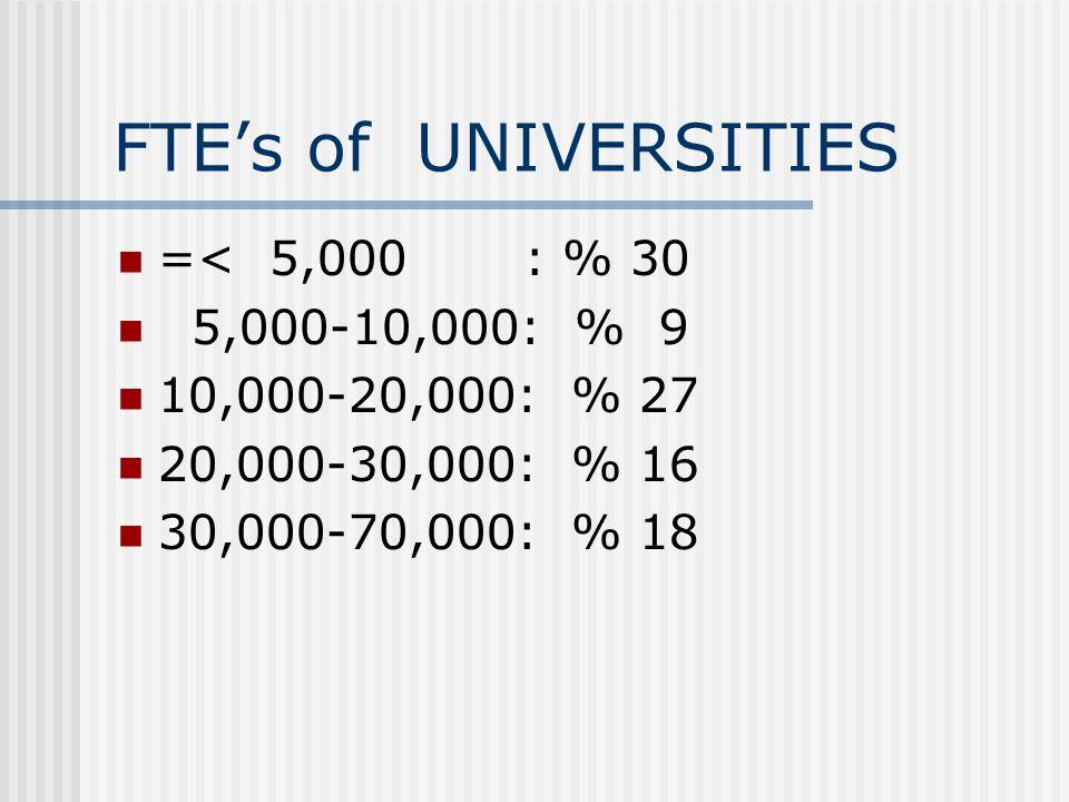 FTE's of UNIVERSITIES =< 5,000 : % 30 5,000-10,000: % 9 10,000-20,000: % 27 20,000-30,000: % 16 30,000-70,000: % 18
