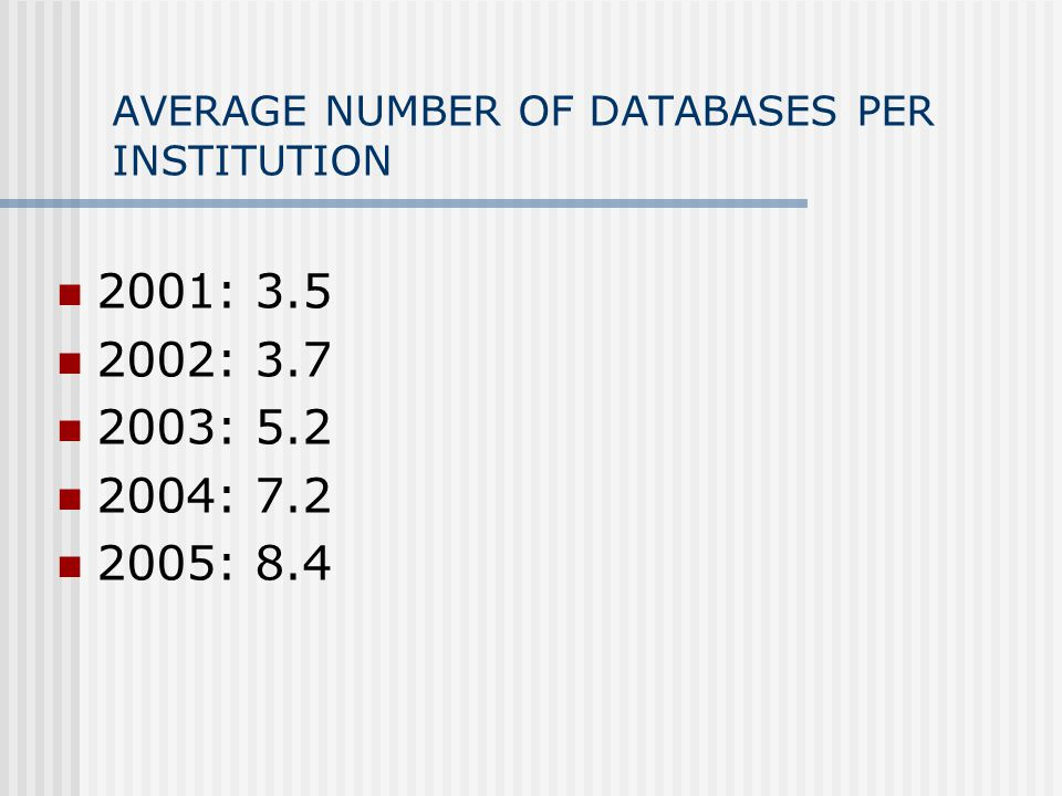 AVERAGE NUMBER OF DATABASES PER INSTITUTION 2001: 3.5 2002: 3.7 2003: 5.2 2004: 7.2 2005: 8.4