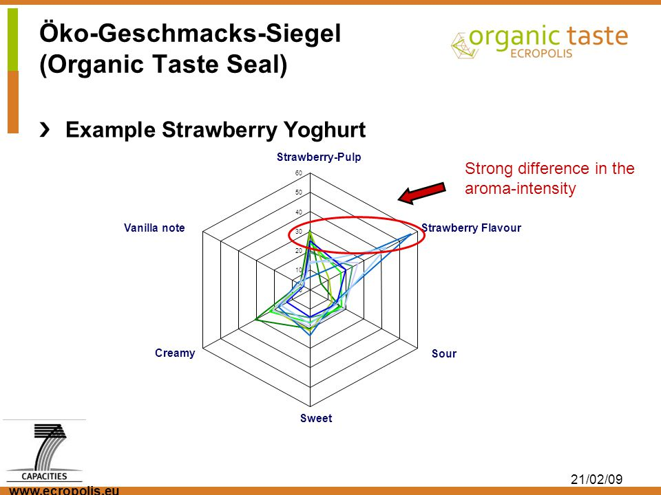 www.ecropolis.eu 21/02/09 Öko-Geschmacks-Siegel (Organic Taste Seal) Example Strawberry Yoghurt 0 10 20 30 40 50 60 Strawberry-Pulp Strawberry Flavour