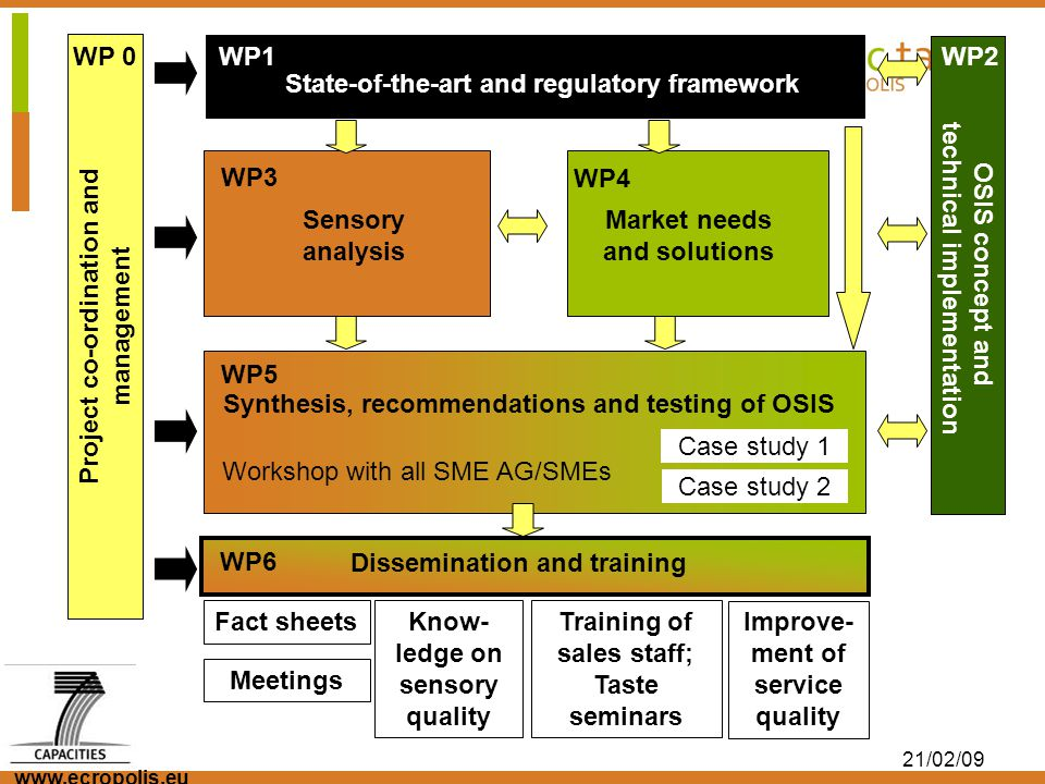 www.ecropolis.eu 21/02/09 Results and Benefits for the Organic Market National description of sensory properties of organic foodstuff with visible differences.