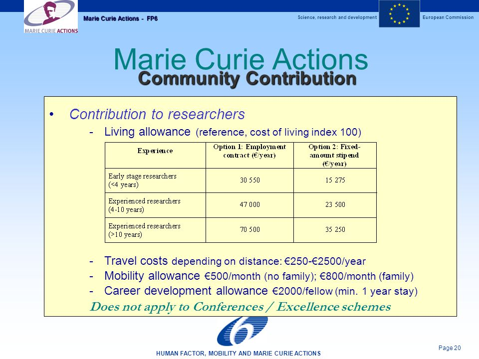 Science, research and developmentEuropean Commission HUMAN FACTOR, MOBILITY AND MARIE CURIE ACTIONS Page 20 Marie Curie Actions - FP6 Marie Curie Actions Community Contribution Contribution to researchers -Living allowance (reference, cost of living index 100) -Travel costs depending on distance: €250-€2500/year -Mobility allowance €500/month (no family); €800/month (family) -Career development allowance €2000/fellow (min.
