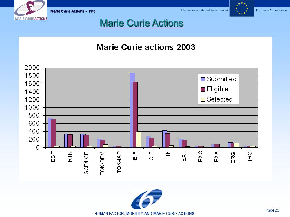 Science, research and developmentEuropean Commission HUMAN FACTOR, MOBILITY AND MARIE CURIE ACTIONS Page 25 Marie Curie Actions - FP6 Marie Curie Actions