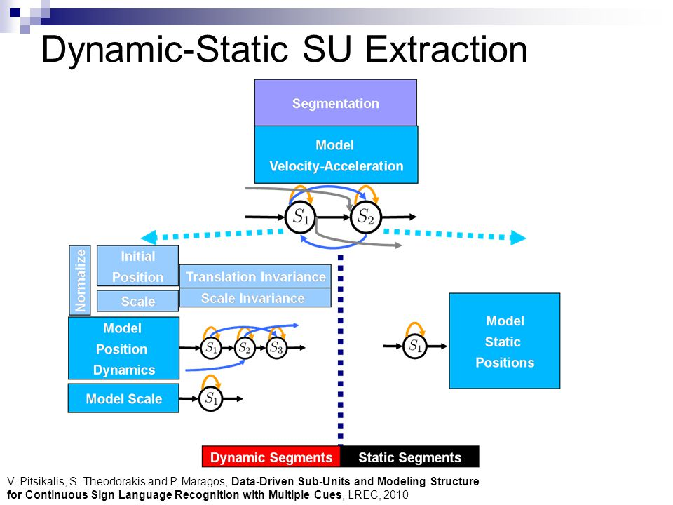 Dynamic-Static SU Extraction V. Pitsikalis, S. Theodorakis and P.