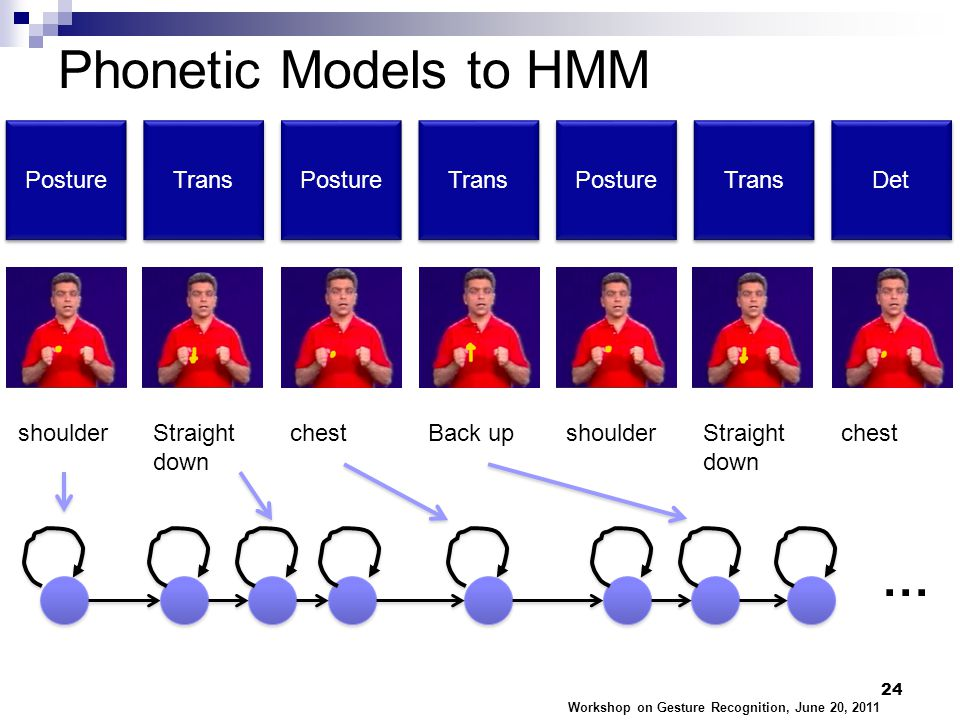 Phonetic Models to HMM Workshop on Gesture Recognition, June 20, 2011 24 Posture Trans Posture Trans Posture Trans Det shoulderStraight down chestBack upshoulderStraight down chest …