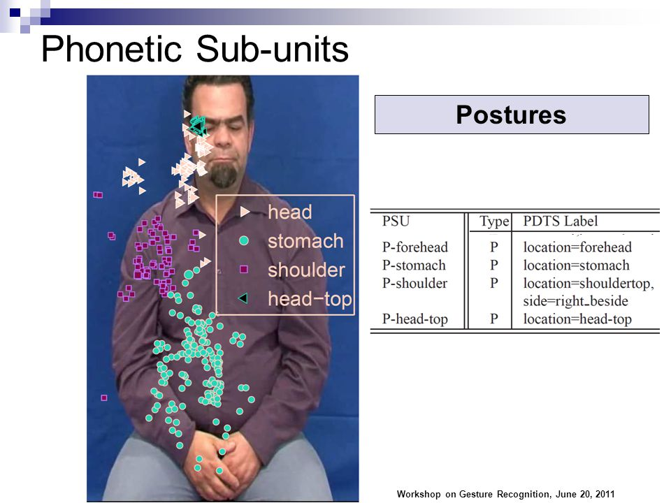 Phonetic Sub-units Workshop on Gesture Recognition, June 20, 2011 27 Postures