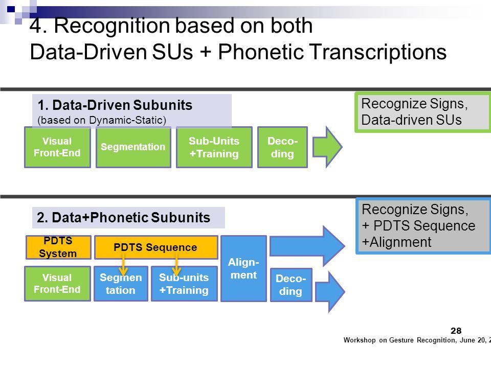 4. Recognition based on both Data-Driven SUs + Phonetic Transcriptions Workshop on Gesture Recognition, June 20, 2011 28 Segmentation Visual Front-End