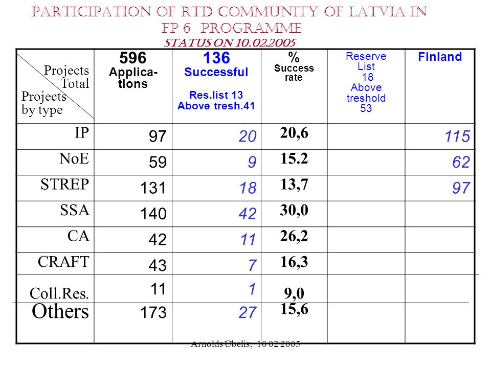 Arnolds Ūbelis, 10 02 2005 Participation of RTD community of Latvia in FP 6 programme Status on 10.02.2005 Projects Total Projects by type 596 Applica- tions 136 Successful Res.list 13 Above tresh.41 % Success rate Reserve List 18 Above treshold 53 Finland IP 9720 20,6 115 NoE 599 15.2 62 STREP 13118 13,7 97 SSA 14042 30,0 CA 4211 26,2 CRAFT Coll.Res.