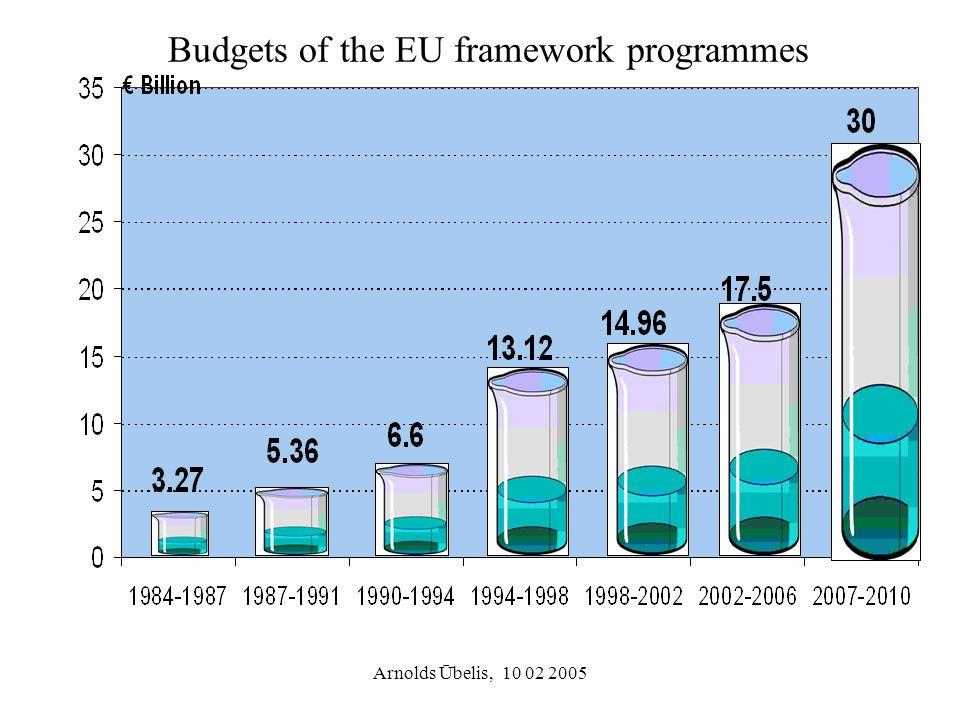 Arnolds Ūbelis, 10 02 2005 Budgets of the EU framework programmes