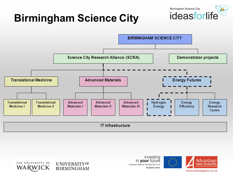 Birmingham Science City BIRMINGHAM SCIENCE CITY Demonstrator projectsScience City Research Alliance (SCRA) IT Infrastructure Energy Futures Advanced MaterialsTranslational Medicine Translational Medicine II Translational Medicine I Advanced Materials I Advanced Materials II Advanced Materials III Hydrogen Energy Energy Efficiency Energy Research Centre