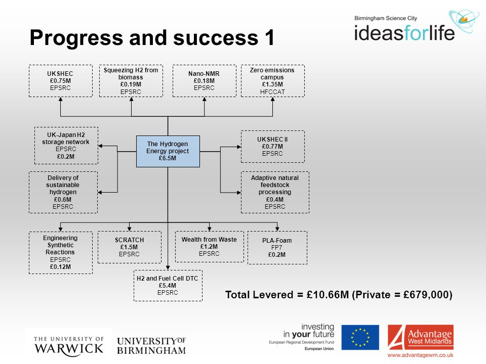 Progress and success 1 The Hydrogen Energy project £6.5M Squeezing H2 from biomass £0.19M EPSRC Nano-NMR £0.18M EPSRC UKSHEC £0.75M EPSRC SCRATCH £1.5M EPSRC Zero emissions campus £1.35M HFCCAT Adaptive natural feedstock processing £0.4M EPSRC UKSHEC II £0.77M EPSRC UK-Japan H2 storage network EPSRC £0.2M Wealth from Waste £1.2M EPSRC Delivery of sustainable hydrogen £0.6M EPSRC H2 and Fuel Cell DTC £5.4M EPSRC Engineering Synthetic Reactions EPSRC £0.12M PLA-Foam FP7 £0.2M Total Levered = £10.66M (Private = £679,000)