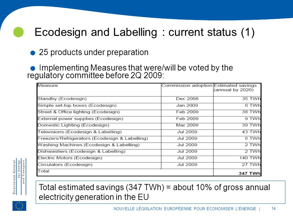 | 14 NOUVELLE LÉGISLATION EUROPÉENNE POUR ÉCONOMISER L'ÉNERGIE Ecodesign and Labelling : current status (1). 25 products under preparation. Implementi