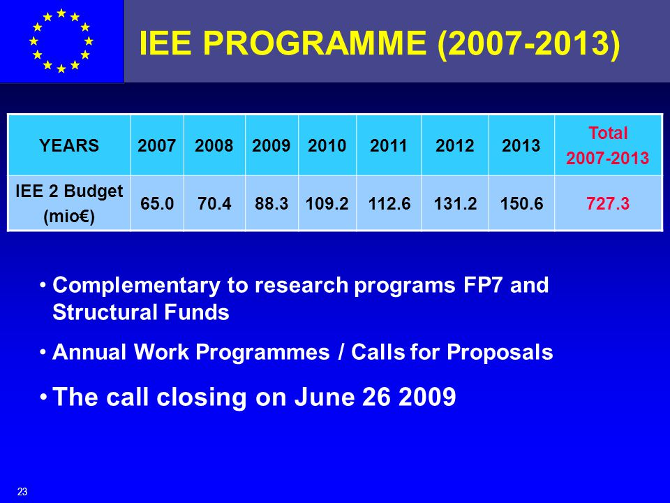 23 IEE PROGRAMME (2007-2013) YEARS2007200820092010201120122013 Total 2007-2013 IEE 2 Budget (mio€) 65.070.488.3109.2112.6131.2150.6727.3 Complementary to research programs FP7 and Structural Funds Annual Work Programmes / Calls for Proposals The call closing on June 26 2009