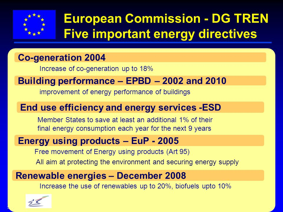 5 European Commission - DG TREN Five important energy directives Building performance – EPBD – 2002 and 2010 Member States to save at least an additional 1% of their final energy consumption each year for the next 9 years improvement of energy performance of buildings Energy using products – EuP Free movement of Energy using products (Art 95) All aim at protecting the environment and securing energy supply End use efficiency and energy services -ESD Co-generation 2004 Renewable energies – December 2008 Increase of co-generation up to 18% Increase the use of renewables up to 20%, biofuels upto 10%
