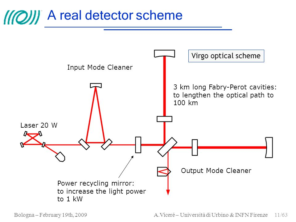 Bologna – February 19th, 2009 A.Viceré – Università di Urbino & INFN Firenze 11/63 A real detector scheme Laser 20 W Output Mode Cleaner 3 km long Fab